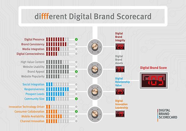 Die Digital-Brand-Scorecard: 4 Key Performance-Indikatoren, die zum Markenerfolg führen. (Quelle: diffferent)