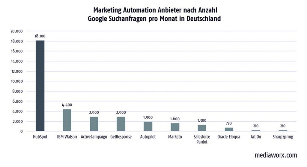 bekannteste-marketing-automation-software-deutschland
