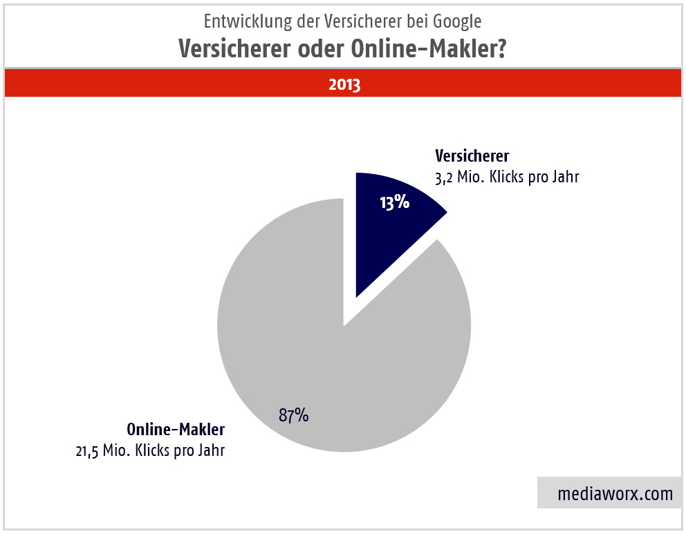 besucher-google-versicherer online makler 2013