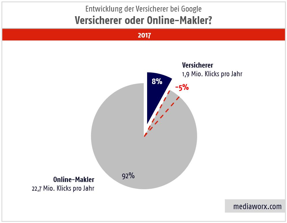 besucher-google versicherer online-makler 2017