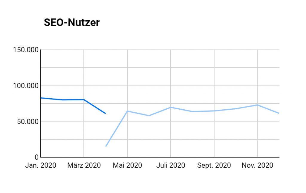 Google-Data-Studio Chart mit aktuellen (blau) und YoY-Vergleichsdaten (hellblau)
