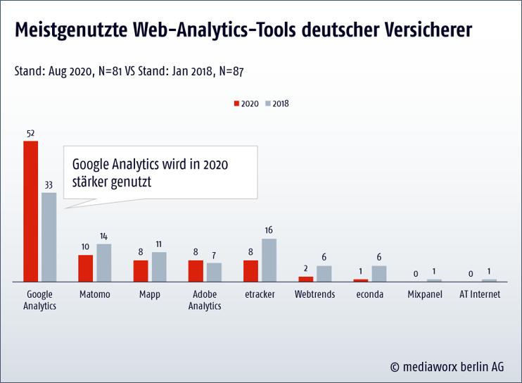 Google Analytics Nutzung