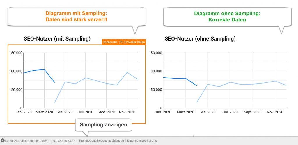 Google-Data-Studio Report mit starkem Sampling in den angezeigten Google-Analytics-Daten