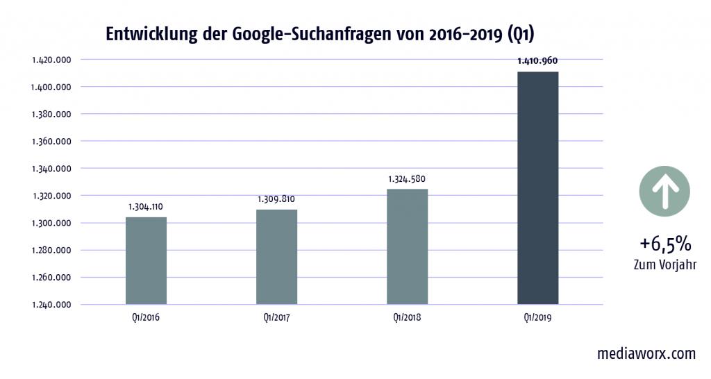 google-suchanfragen-versicherungen-q1-2016-2019