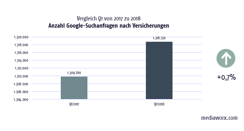 google suchanfragen versicherungen q1 2018