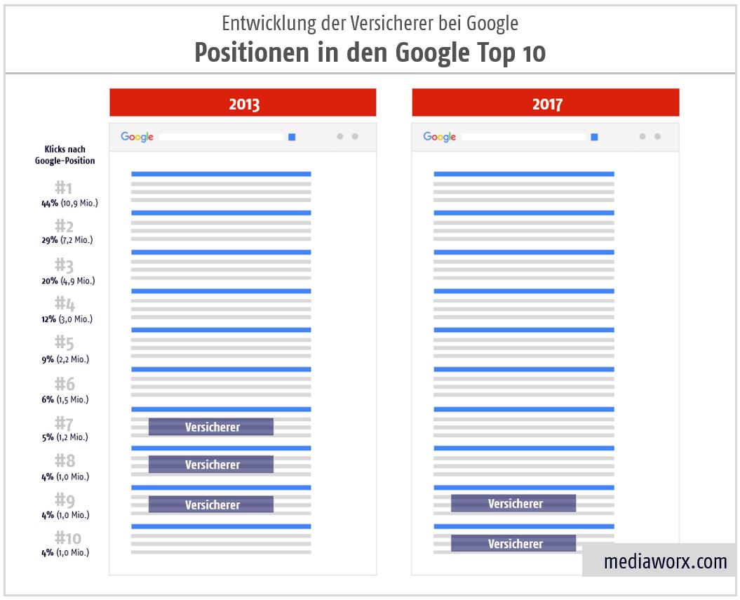 google top 10 entwicklung versicherungen