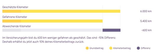 Täuschende Abbildung der Kostenzusammensetzung auf Friday.de
