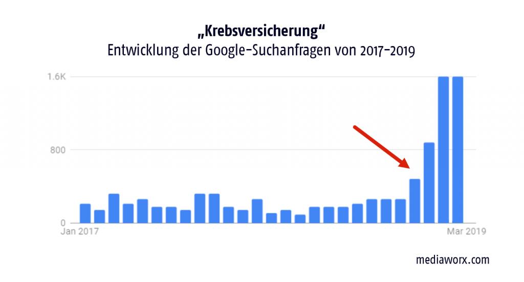 krebsversicherung-google-suchanfragen-2017-2019