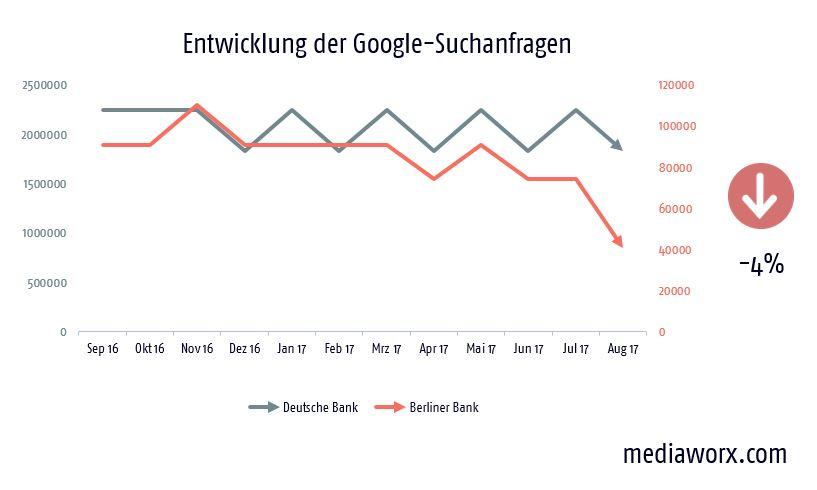 markenkonsolidierung deutsche berliner bank
