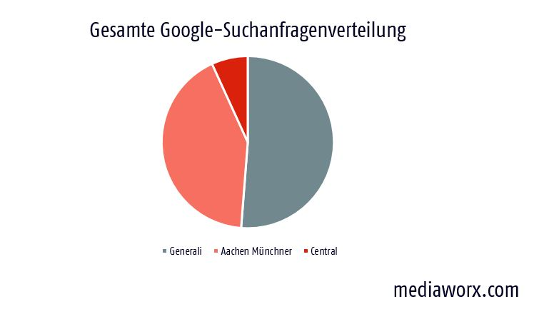 markenkonsolidierung generali aachenmuenchner central
