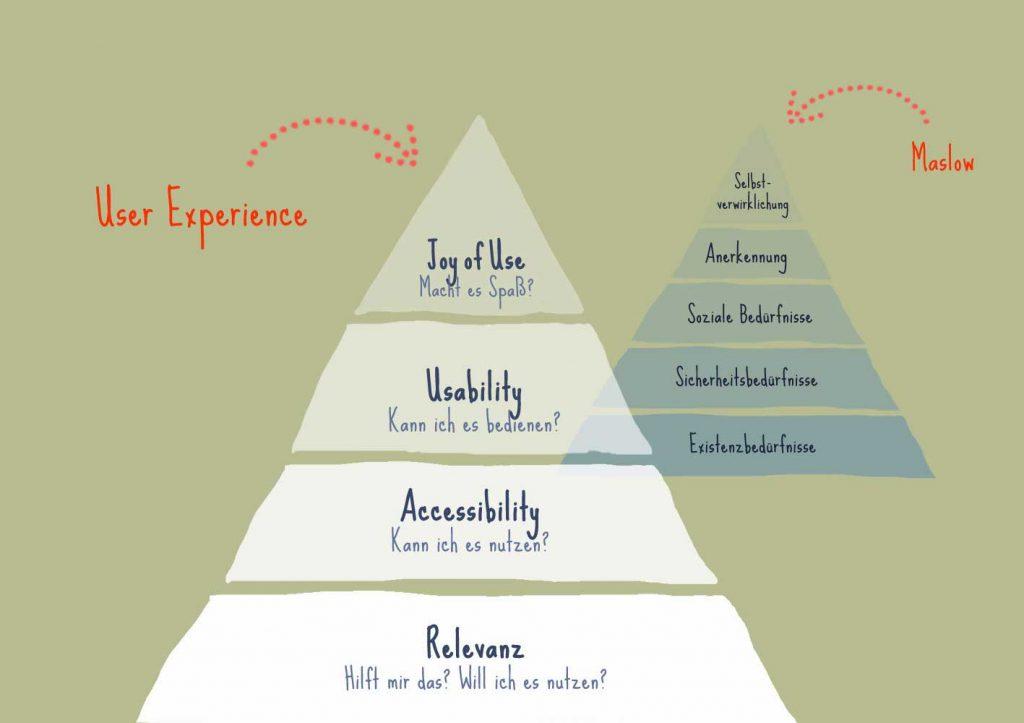 Die Maslowsche Pyramide in der User Experience