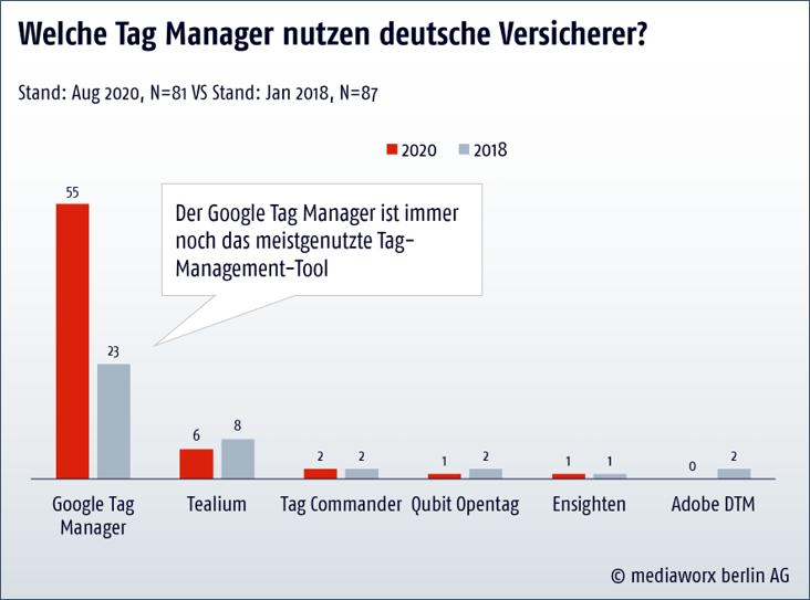 Meistgenutztes Tag-Management-Tool