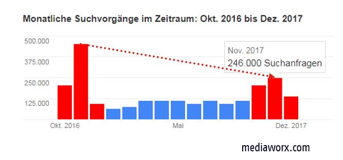 suchentwicklung kfz-versicherung mediaworx
