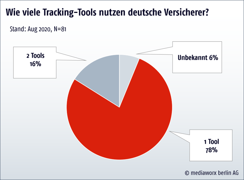 Tracking-tools verwendet